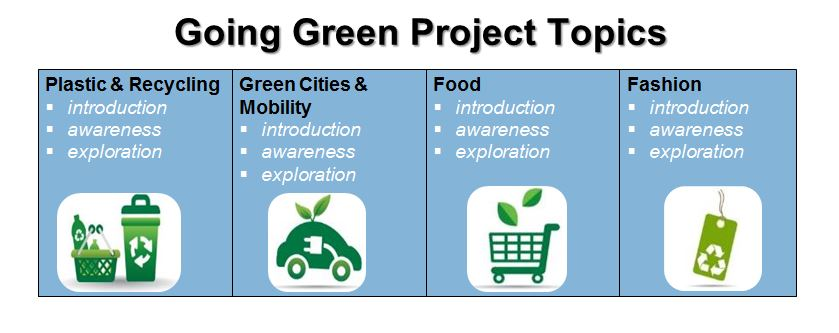 Going-Green-Project-Topics
