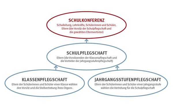Symbolische Darstellung der Schulstruktur