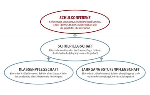 Grafik-Schulmitwirkung